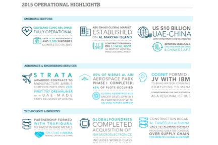 Mubadala Releases Full Year 2015 Financial and Operational Results